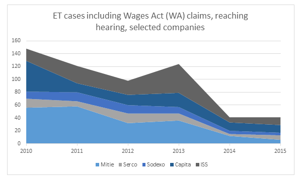 ET cases includin WA claims reaching hearing